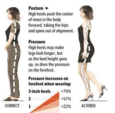 Effects of Elevated Heels